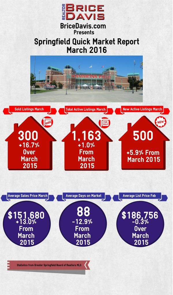 Springfield Quick Housing Market Report March 2016