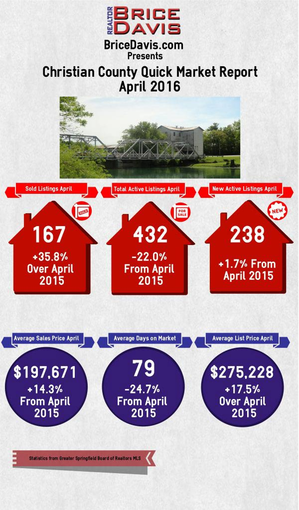 Christian County Housing Market April 2016