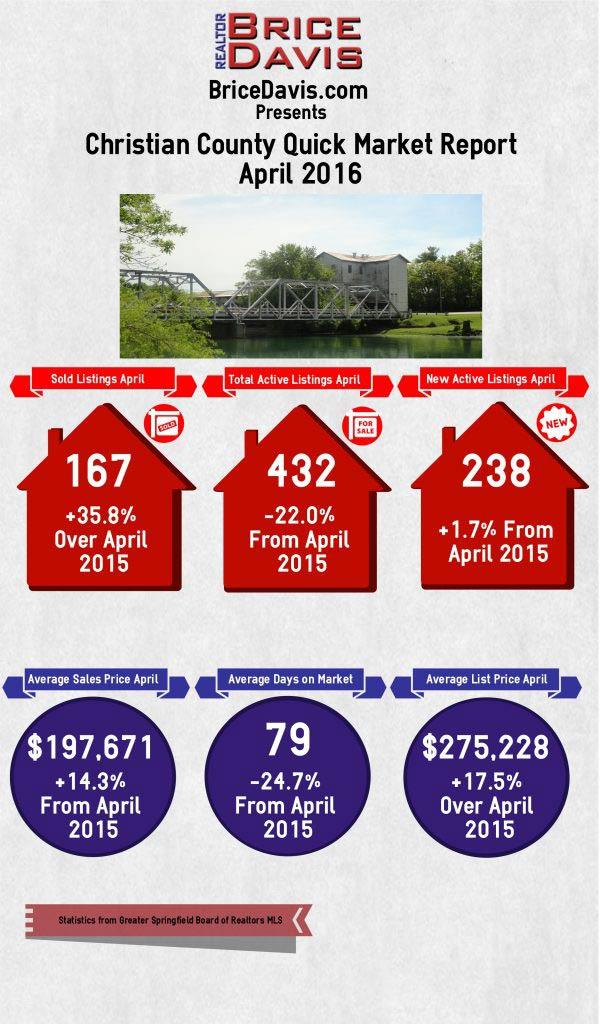 Christian County Housing Market April 2016