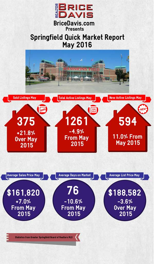 May Quick Market Report 2016